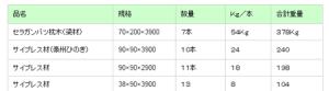 Tableの表をレスポンシブル表示する