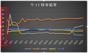 順位グラフ
